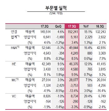 `올레드의 힘`..LG전자, 3분기 9.9% 사상 최고 TV 영업이익률(종합)