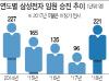 성과엔 보상..삼성 승진 늘려 '경영 활력'