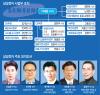 삼성電, 조직개편·보직인사…키워드는 `미래`와 `안정`