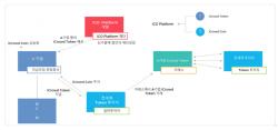 ICO·컨설팅·크립토펀드…스타트업에 `풀서비스`