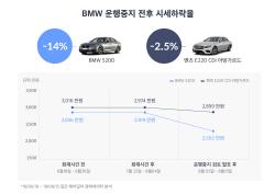 BMW 520d 중고차 시세, 열흘만에 14% 떨어져