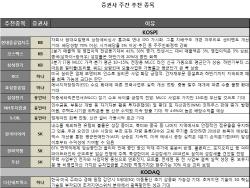 [주간추천주]글로벌 불확실성 지속..실적개선·낙폭과대株 주목