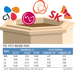 SK·LG·CJ·한화..지주사株 매력커지네