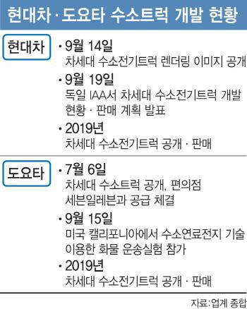 """""""이번엔 트럭""""..현대차vs도요타 '수소車전쟁' 2막 연다"""