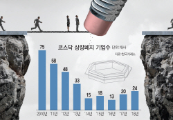 상폐냐, 유지냐…코스닥 15개社 '운명의 한주'