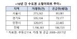 """""""없어서 못 산다""""… 수도권 소형아파트 전성시대"""