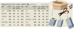 '감사 비적정' 코스닥 12개社 조건부 상폐..투자자 '어떡해'