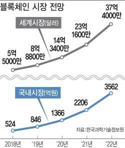 [미래기술25] 삼성SDS, 수출통관에 블록체인 도입..KT, 블록체인 기반 지역화폐 발행