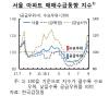 """한은 """"서울 집값 급등, 낮은 대출금리 영향도 있다"""""""