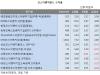 바이오株 랠리에 코스닥벤처펀드, 수익률 '반등'