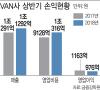 '가맹수수료 인하 직격탄' 밴(VAN)사, 외형 성장에도 수익 '뒷걸음'