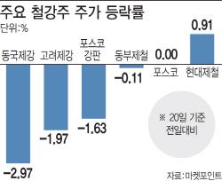 美, 한국산제품 쿼터 예외 승인에도 철강株 주르르…왜?