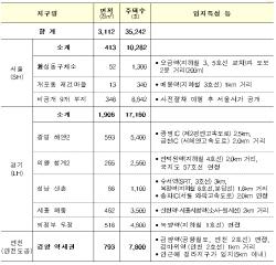 수도권 17곳 택지 선정…대규모 4~5곳 추가 발굴