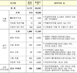 수도권 3.5만 가구 신규 공급…'미친 집값' 잡을까