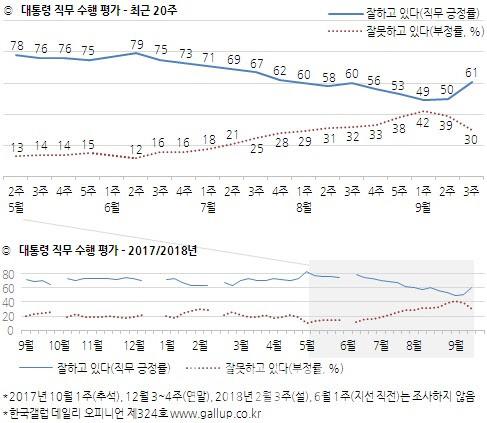 文대통령 지지율11%p 급등…60대 이상서 두배 올라