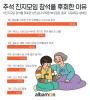 """""""덕담 가장한 잔소리 불편해""""…성인남녀 2명 중 1명 '추석 친지모임 안 가'"""