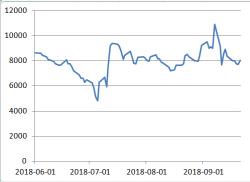 '진사300' 시청률 7.7%