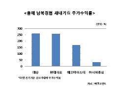 남북경협 올라탄 새내기株, 수익률 눈에 띄네
