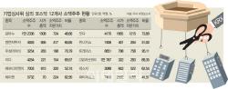 코스닥 상장사 무더기 `상폐`..정리매매는 28일부터 개시