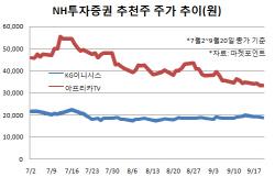 [추천, 스몰캡]②KG이니시스·아프리카TV·컴투스 등 -NH