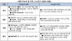 주요국, 수소전기 버스·트럭 대중화 준비..한국은?