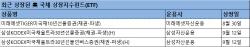 안전 자산 선호…美 국채 ETF 출시 잇따라