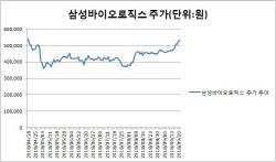 삼바, 자산화 불확실성 덜었지만…재감리 이슈는 'ING'