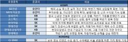 [주간추천주]연휴 보낸 증시…건설·배당株에 관심↑