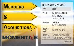 [마켓인]SJL파트너스, 美모멘티브 인수자금 모집 '순항'