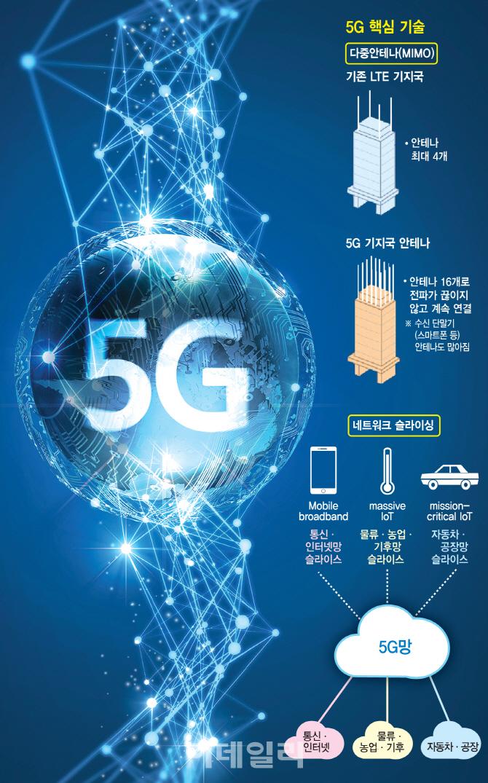 [미래기술25]②꿈의 통신망 5G, 100만개 사물연결, 논리적으로 쪼개져 자유자재로