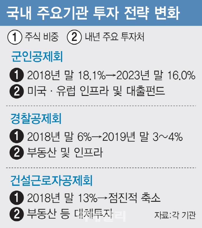 """②""""주식 비중 줄이고 부동산·인프라 투자 늘린다"""""""