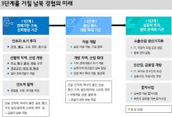 내년초 남북경협 시대 `재도래`…건자재·물류·손보업 `주목`
