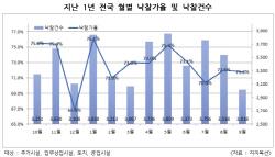 9월 경매 낙찰건수 3018건…역대 최저