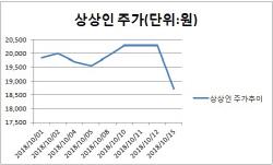 상상인-골든브릿지증권 인수 심사 중단…주가 급락