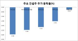 대북 모멘텀 약화·해외수주 우려에 건설株 '뚝'