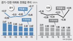 실거주 요건 규제 비켜간 경기·인천..새 아파트 공급 과잉에 전셋값 '뚝뚝'
