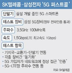 SKT·삼성 '5G 퍼스트콜' 성공…상용화 눈앞