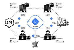 `자동거래 봇` 대중화…구입·제작·판매 한곳에서
