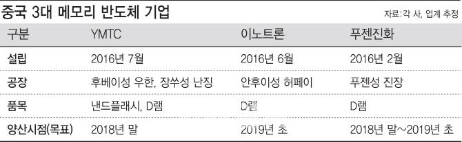 ③저사양 D램·낸드 양산 돌입…가격 경쟁 나선 中