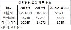 [마켓인]IMM PE, 대한전선 매각전 '몸집 줄이기'…1700억 리캡 성공