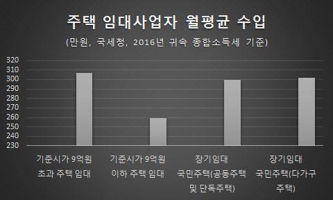 직업이 '집주인' 한달에 276만원 벌었다