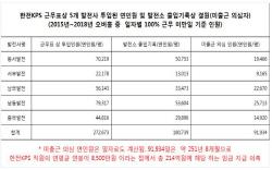 """[2018 국감]""""출근않고도 근무로 기록...한전KPS, 화력발전정비 부정수급 241억"""""""