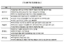 [마켓인]케미칼 자회사 품은 롯데지주, 재무안정성 대폭 `저하`