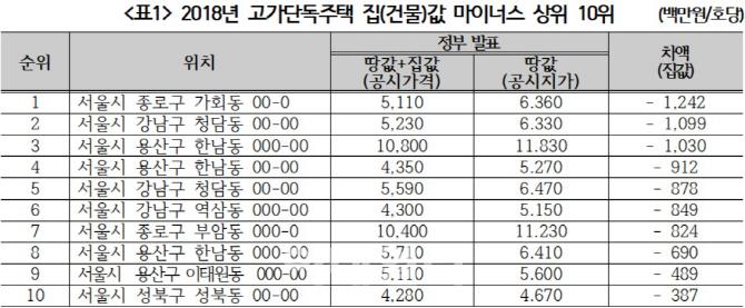 집값+땅값 < 땅값…고가 단독주택, 엉터리 공시가격