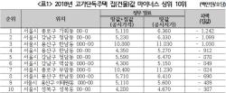 [2018국감]고가 단독주택, 엉터리 공시가격..집값+땅값 < 땅값