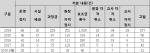 """""""비리유치원 되풀이 없다""""…복지부, 어린이집 집중점검·전수조사 착수"""