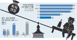 韓퇴직연금 수익률 바닥길때 호주 8%..비결은