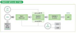 [신재생 12에너지S]무궁무진한 연료·효율 짱...''인류의 배터리''(Feat.홍진영)