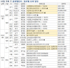 [부동산 캘린더]검단신도시 청약 시작…다음주 6500가구 분양