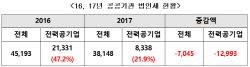 """[2018국감]최교일 """"탈원전으로 전력공기업 법인세 급감"""""""